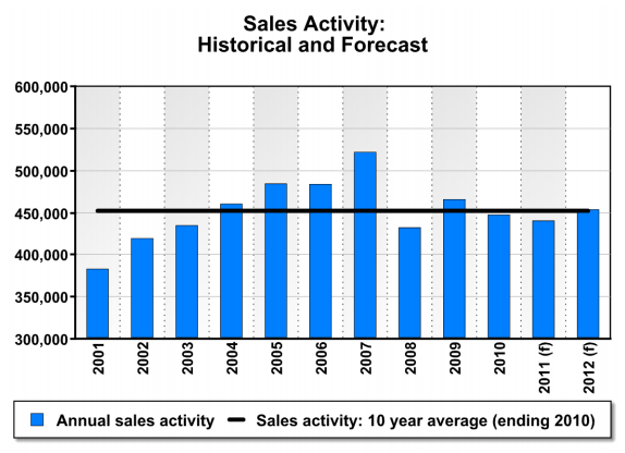 CREA Sales Activity Chart: Historical and Forecast