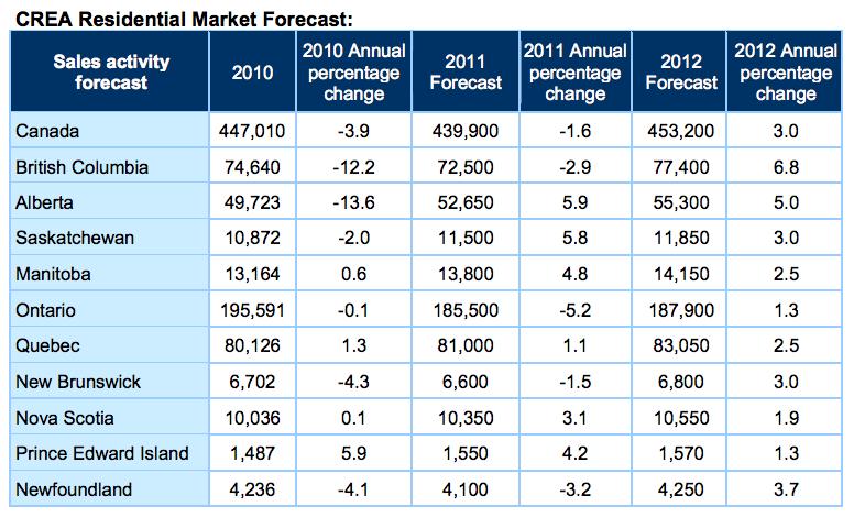 CREA Residential Market Forecast: Sales Activity