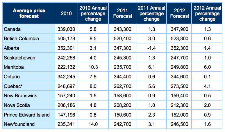 CREA Residential Market Forecast: Average Sales Price